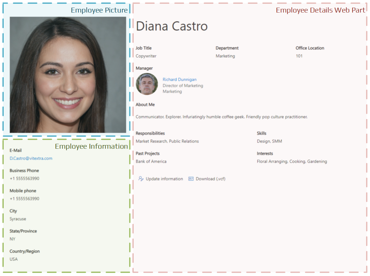 The recommended layout of the web parts for employee personal page