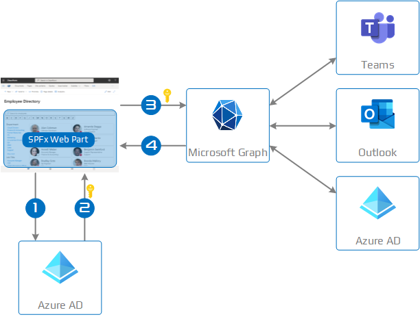 Consuming Microsoft Graph API