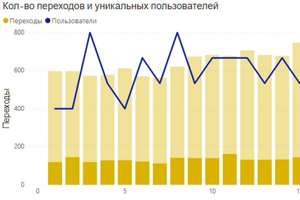 Vitextra Short URL Usage Statistics