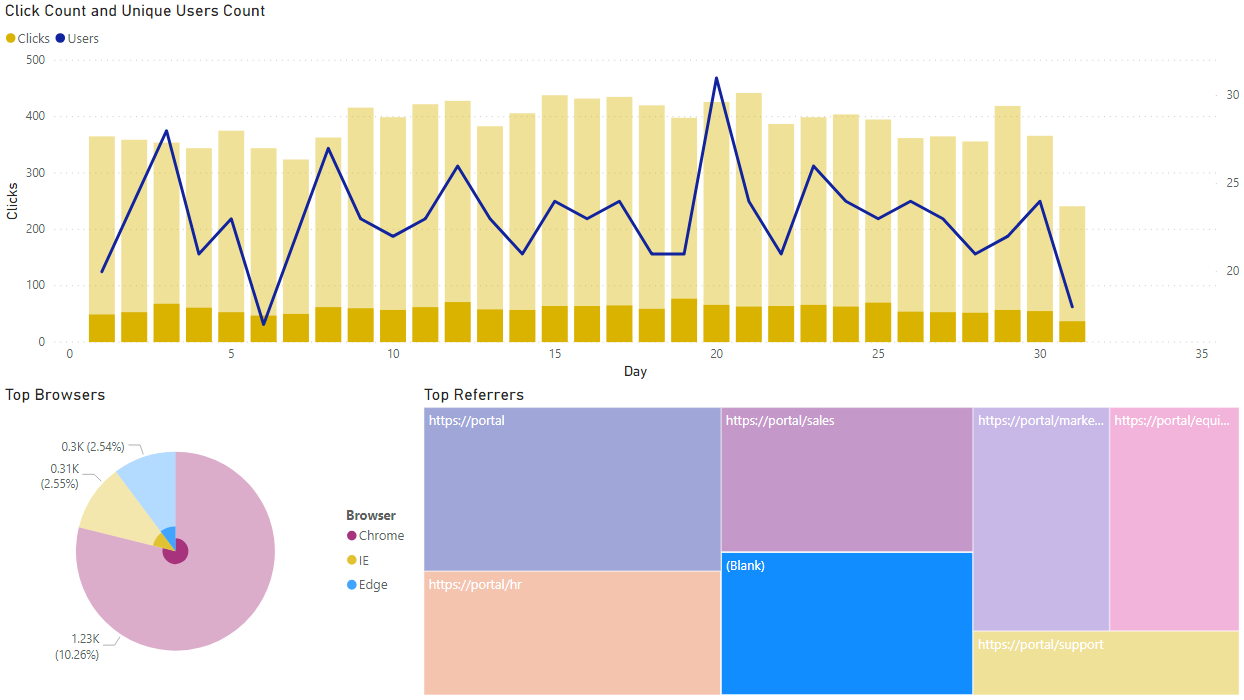 Power BI report based on click usage data