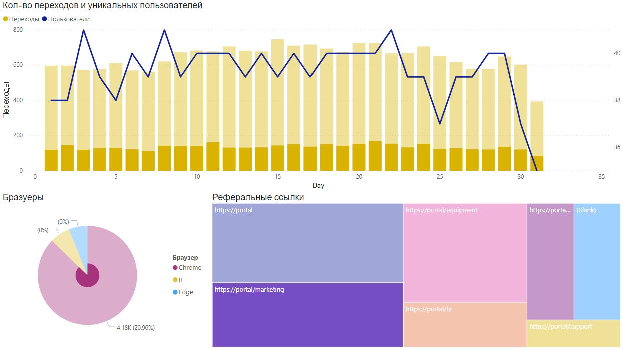 Отчет Power BI на основе данных по переходам по ссылкам